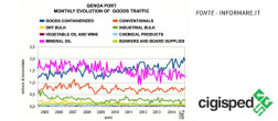 Read more about Genoa Port - evolution of goods traffic